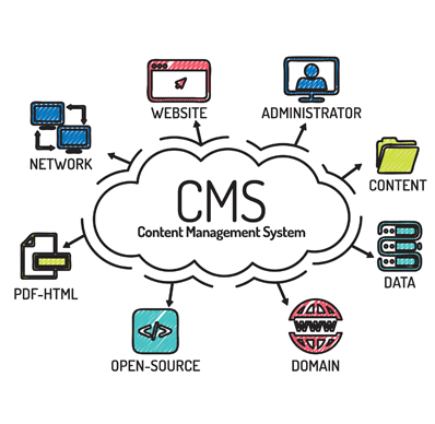 custom cms website benefits